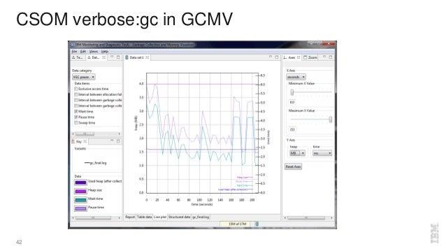 CSOM verbose:gc in GCMV 42