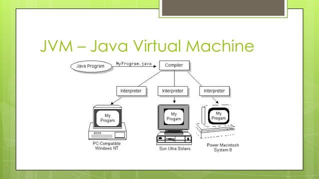 JVM – Java Virtual Machine