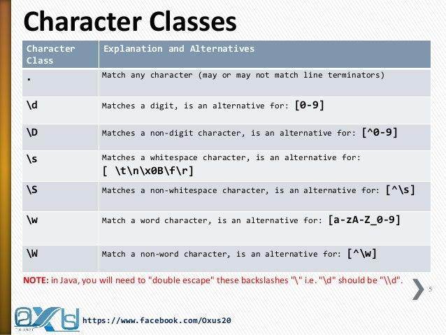 Java Regular Expression PART I