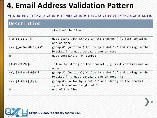 Validating email address with regular expressions