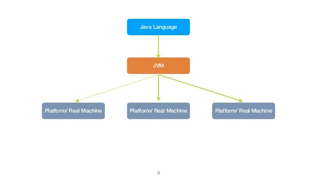 3 Java Language JVM Platform/ Real Machine Platform/ Real Machine Platform/ Real Machine