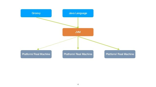 4 Java Language Platform/ Real Machine Platform/ Real Machine Platform/ Real Machine Groovy JVM