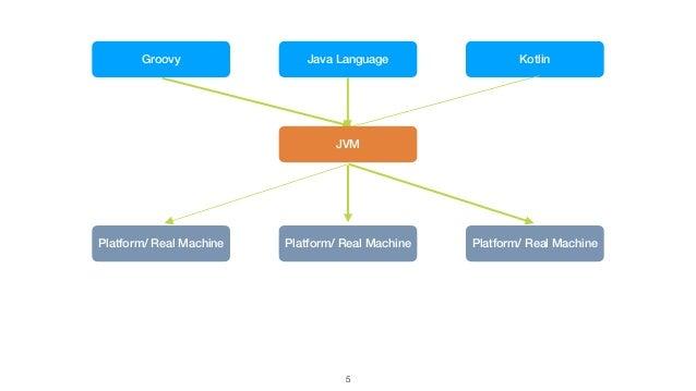 5 Java Language Platform/ Real Machine Platform/ Real Machine Platform/ Real Machine Groovy Kotlin JVM