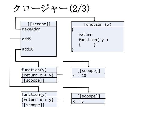 クロージャー(2/3)[[scoope]]makeAddradd5add10function(y){return x + y}[[scoope]]function(y){return x + y}[[scoope]][[scoope]]x : ...
