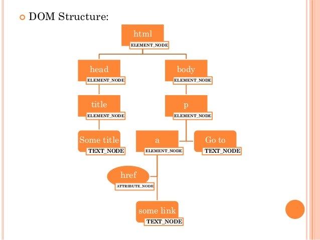  DOM Structure:  html  ELEMENT_NODE  head  ELEMENT_NODE  title  ELEMENT_NODE  Some title  TEXT_NODE  body  ELEMENT_NODE  ...