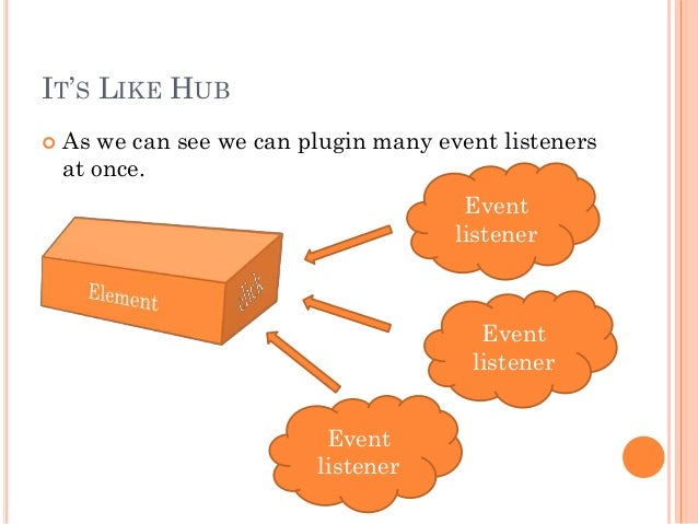 IT'S LIKE HUB   As we can see we can plugin many event listeners  at once.  Event  listener  Event  listener  Event  list...