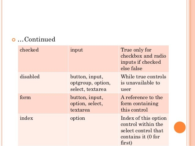  …Continued  checked input True only for  checkbox and radio  inputs if checked  else false  disabled button, input,  opt...