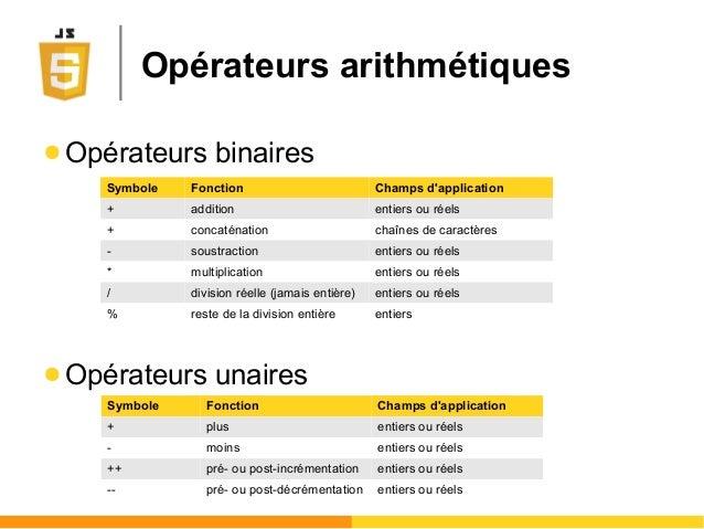 Opérateurs arithmétiques ● Opérateurs binaires ● Opérateurs unaires Symbole Fonction Champs d'application + addition entie...