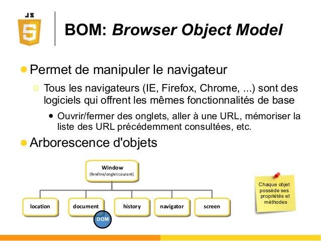 BOM: Browser Object Model Window (fenêtre/onglet courant) Window (fenêtre/onglet courant) locationlocation documentdocumen...