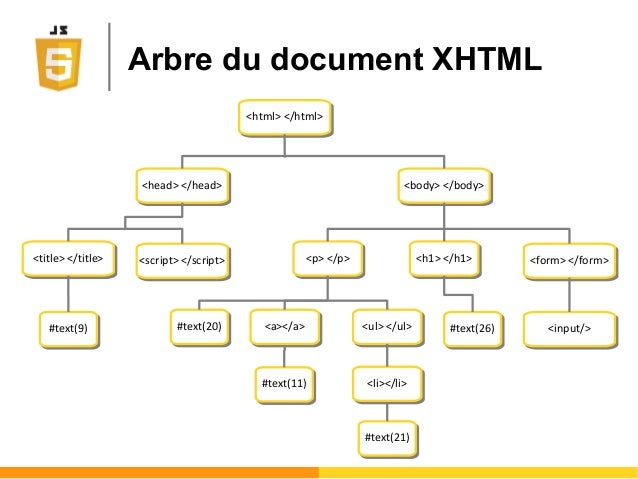 Arbre du document XHTML <html> </html><html> </html> <head> </head><head> </head> <body> </body><body> </body> <p> </p><p>...