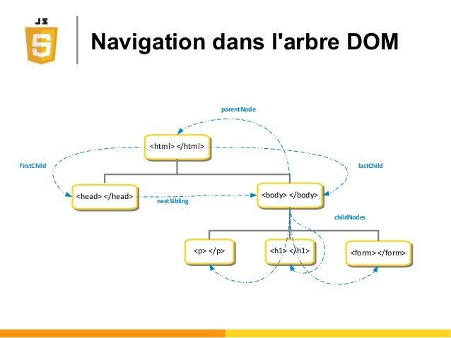 Navigation dans l'arbre DOM <html> </html><html> </html> <body> </body><body> </body> <p> </p><p> </p> <h1> </h1><h1> </h1...