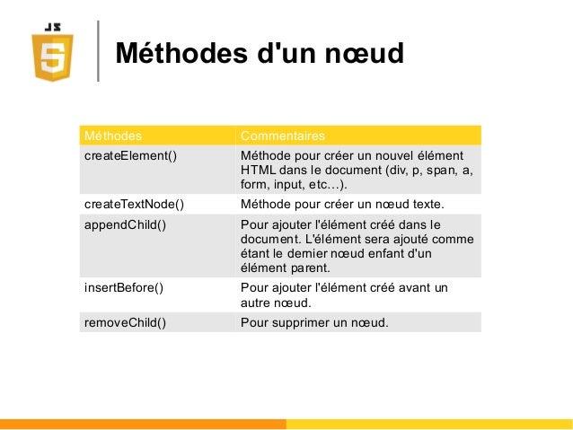 Méthodes d'un nœud Méthodes Commentaires createElement() Méthode pour créer un nouvel élément HTML dans le document (div, ...
