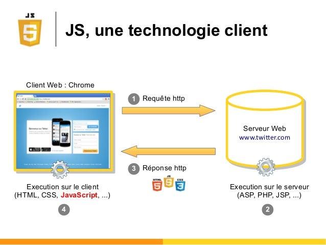 JS, une technologie client Serveur Web www.twitter.com Serveur Web www.twitter.com Client Web : Chrome Requête http Répons...