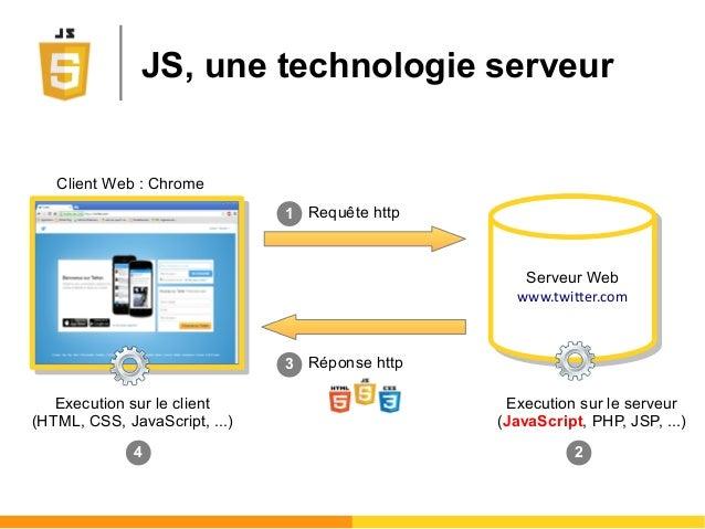 JS, une technologie serveur Serveur Web www.twitter.com Serveur Web www.twitter.com Client Web : Chrome Requête http Répon...