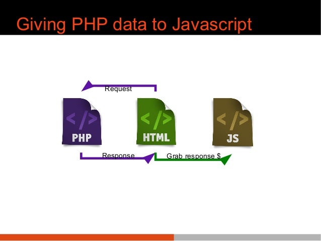 Giving PHP data to Javascript Request Response Grab response $