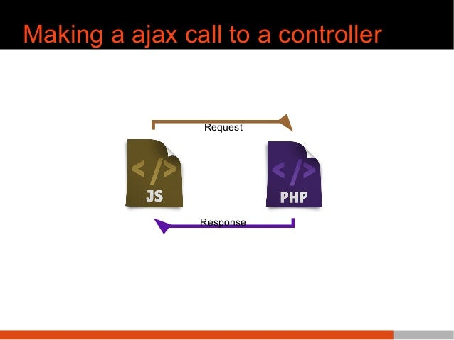 Making a ajax call to a controller Request Response