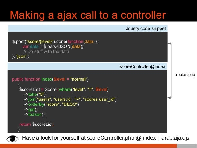 """Making a ajax call to a controller Jquery code snippet $.post(""""score/{level}"""").done(function(data) { var data = $.parseJSO..."""
