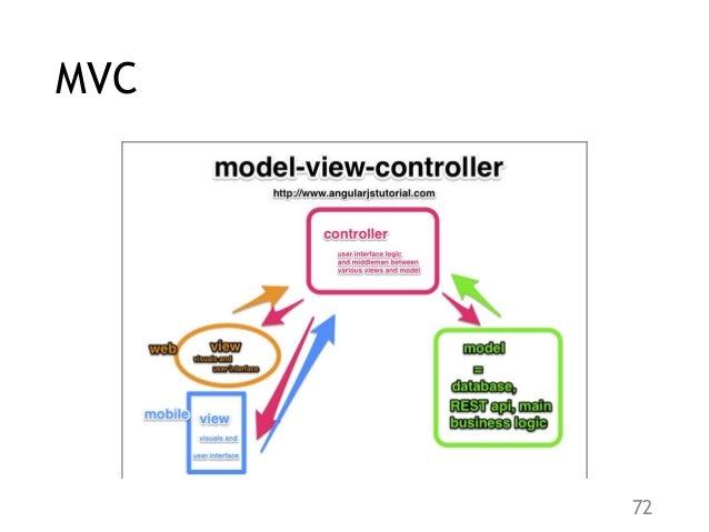 MVC 72