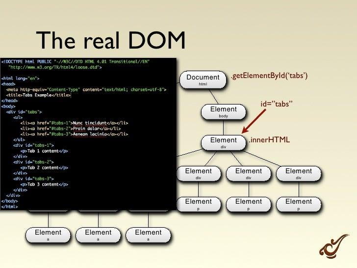 The Real Dom Document Getelementbyid Tabs