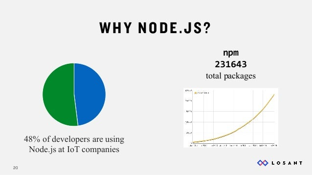 Node.js and The Internet of Things Slide 20