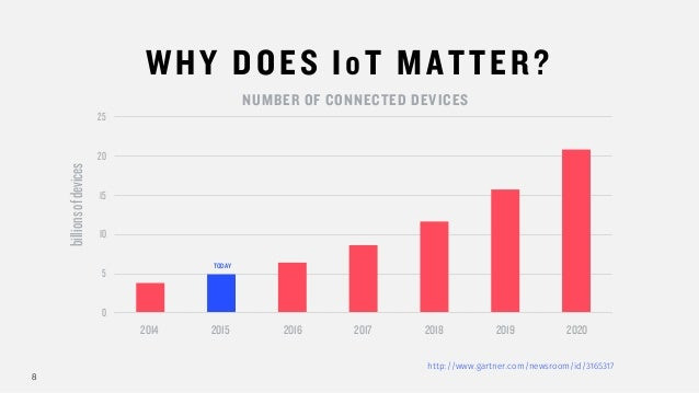 8 WHY DOES IoT MATTER? http://www.gartner.com/newsroom/id/3165317 0 5 10 15 20 25 NUMBER OF CONNECTED DEVICES 2014 2015 20...