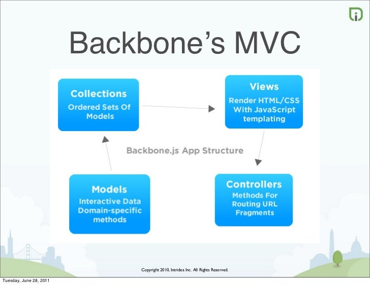 Backbone's MVC                             Copyright 2010, Intridea Inc. All Rights Reserved.Tuesday, June 28, 2011