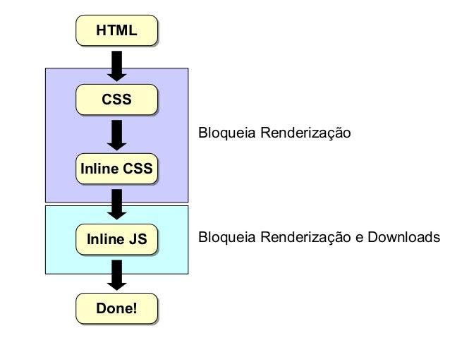 Poucas requisições HTTP