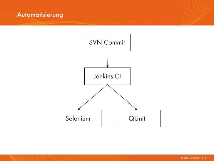Automatisierung                         SVN Commit                             Jenkins CI                  Selenium       ...