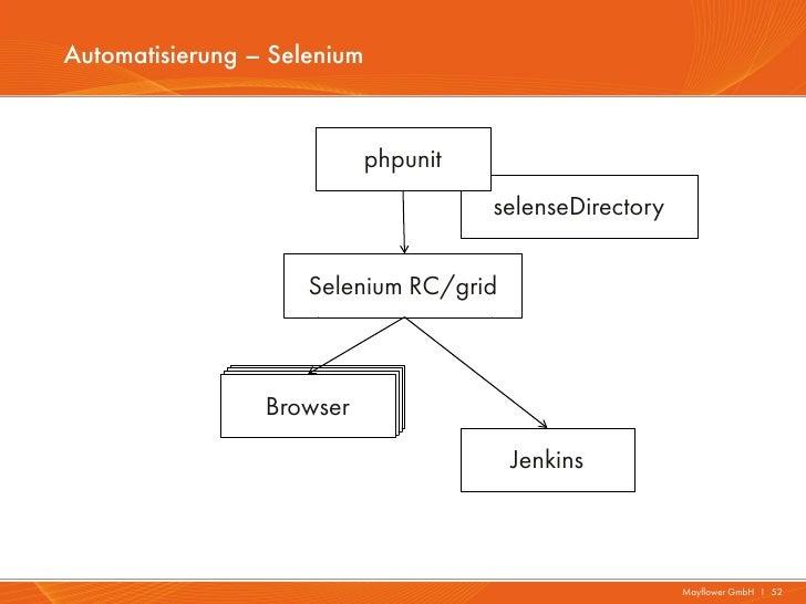 Automatisierung – Selenium                             phpunit                                       selenseDirectory     ...