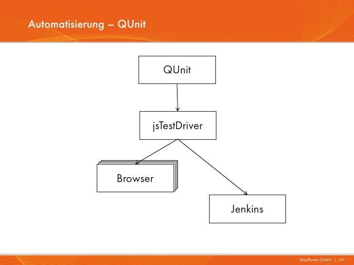 Automatisierung – QUnit                            QUnit                          jsTestDriver                  Browser   ...