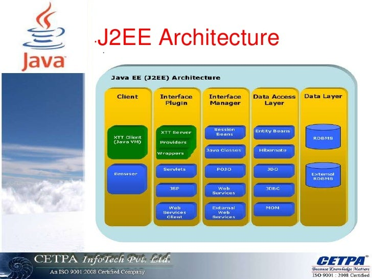 Java semimar slide cetpa for N tier architecture in java