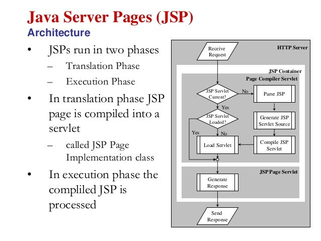 article java server pages Tutorials - java server pages technology javaserver pages javaserver pages (jsp) technology is the java platform technology for delivering dynamic content to web clients in a portable, secure and well-defined way.