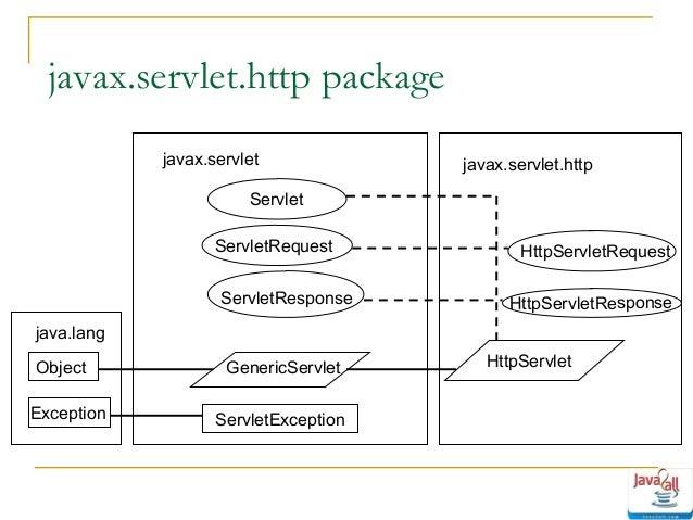 Java singlethreadmodel servlet