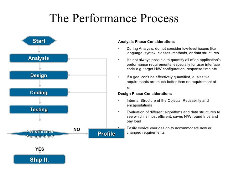 Java Performance, Threading and Concurrent Data Structures Slide 3