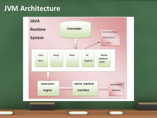 what is java machine and how it works
