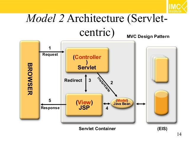 Java web programming 69 mvc 14 model 2 architecture ccuart Choice Image