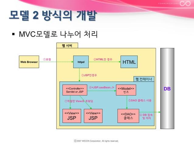 § MVC모델로 나누어 처리 웹 서버  Web Browser  ①요청  ②HTML인 경우  httpd  HTML  ③JSP인경우  웹 컨테이너 <<Controller>> Servlet or JSP  ④<JSP:use...