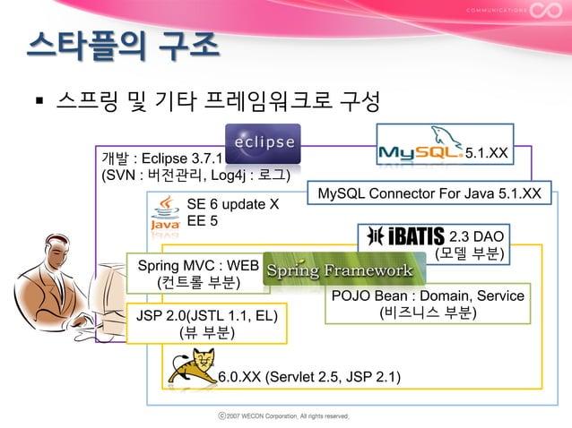 § 스프링 및 기타 프레임워크로 구성 5.1.XX  개발 : Eclipse 3.7.1 (SVN : 버전관리, Log4j : 로그) Java SE 6 update X Java EE 5 Spring MVC : WEB ...