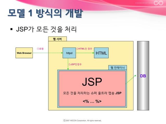 § JSP가 모든 것을 처리 웹 서버 ①요청 Web Browser  ②HTML인 경우  HTML  httpd  ③JSP인경우  웹 컨테이너  웹컨테이너  JSP (빈즈호출)  JSP  ④<JSP:useBean../>...