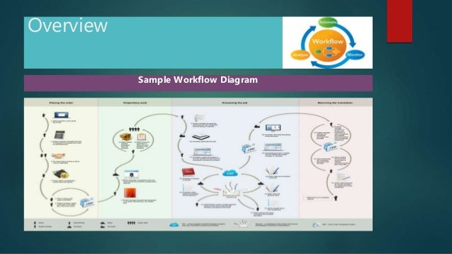 Java workflow engines overview sample workflow diagram ccuart