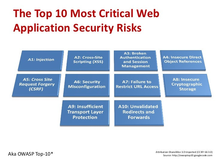 What is OWASP?• Open Web Application Security Project• Improving the security of (web) application software   – Not-for-pr...