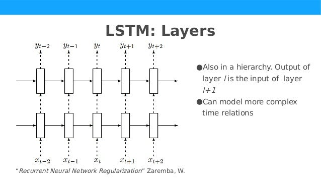 State of the art time-series analysis with deep learning by