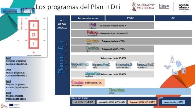 Sobre Políticas RIS3 CV + - 20 M€ YEAR Los programas del Plan I+D+i Subvención hasta 35-45 % Subvención hasta 40-50-60 % S...