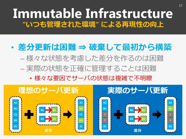 "Immutable Infrastructure ""いつも管理された環境"" による再現性の向上 • 差分更新は困難 ⇒ 破棄して最初から構築 – 様々な状態を考慮した差分を作るのは困難 – 実際の状態を正確に管理することは困難 • 様々な要因で..."