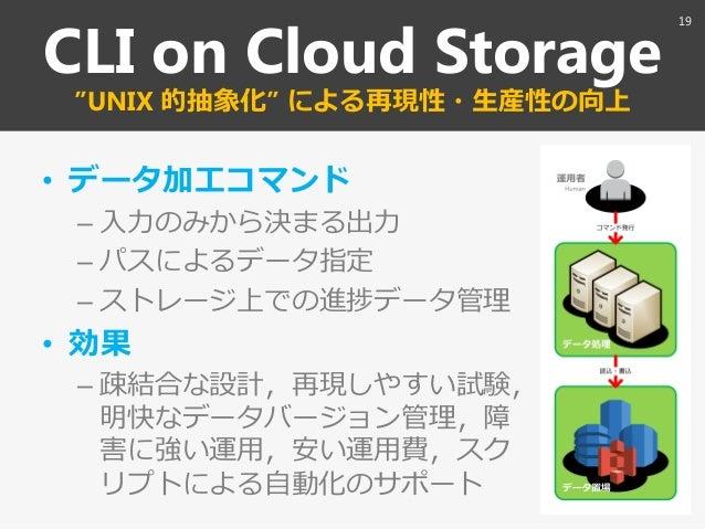 "CLI on Cloud Storage ""UNIX 的抽象化"" による再現性・生産性の向上 • データ加工コマンド – 入力のみから決まる出力 – パスによるデータ指定 – ストレージ上での進捗データ管理 • 効果 – 疎結合な設計〃再現しや..."