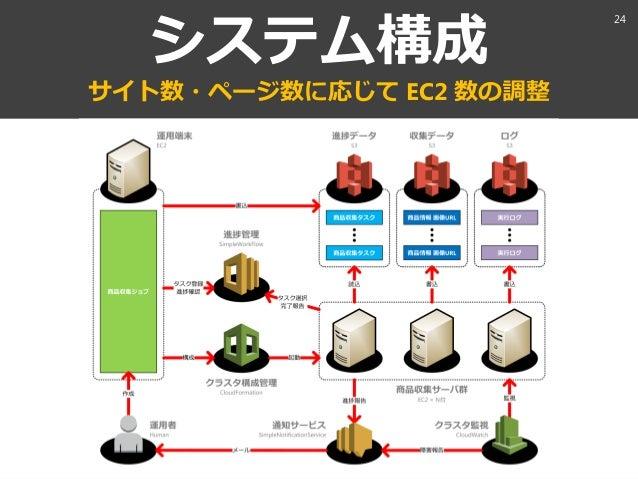 aaaa@xxx.com システム構成 サト数・ページ数に応じて EC2 数の調整 24