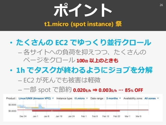 ポント t1.micro (spot instance) 祭 • たくさんの EC2 でゆっくり並行クロール – 各サトへの負荷を抑えつつ、たくさんの ページをクロール 100台 以上のときも • 1h でタスクが終わるようにジョブを分解 ...