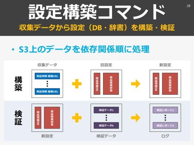 設定構築コマンド 収集データから設定(DB・辞書)を構築・検証 • S3上のデータを依存関係順に処理 28