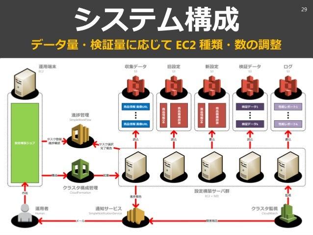 aaaa@xxx.com システム構成 データ量・検証量に応じて EC2 種類・数の調整 29