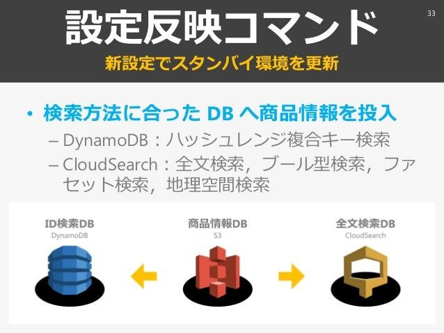 設定反映コマンド 新設定でスタンバ環境を更新 • 検索方法に合った DB へ商品情報を投入 – DynamoDB:ハッシュレンジ複合キー検索 – CloudSearch:全文検索〃ブール型検索〃フゔ セット検索〃地理空間検索 33